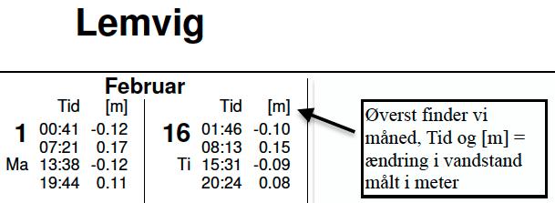 Aflæsning tidevandstabel visualisering